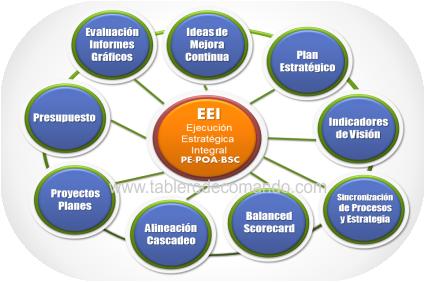 Ejecución Estratégica Integral