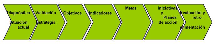 Balanced Scorecard Ejemplo Santillana