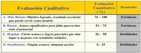 Indicadores de Gestión - Evaluación Cualitativa