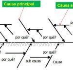 Ishikawa Matemático: una Innovación para Solucionar Problemas