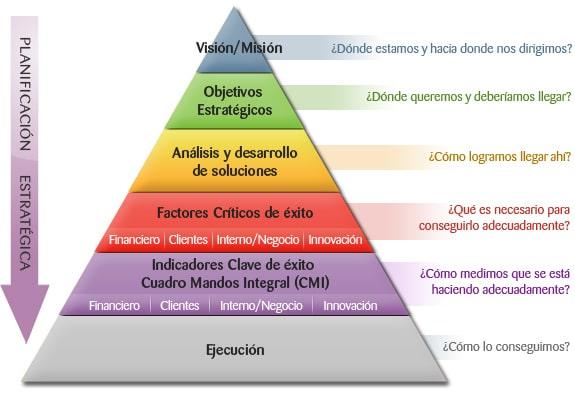 Pirámide de Planeación Estratégica