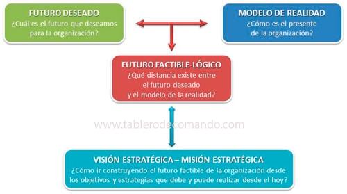 Plan Estratégico y Prospectiva