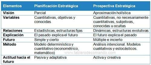 Diferencias entre planeación y prospectiva