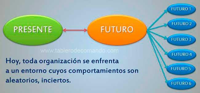 Presente y futuro en la prospectiva