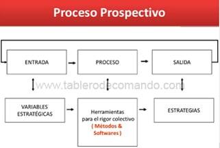 Proceso Prospectivo