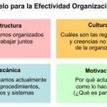 Indicadores Clave de Rendimiento (ICR - KPI)