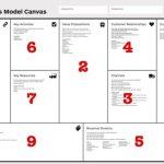 Por qué Business Model Canvas sustituye los modelos empresariales tradicionales