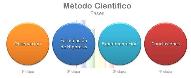 Método científico para profesionales