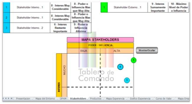 Mapa de los stakeholders