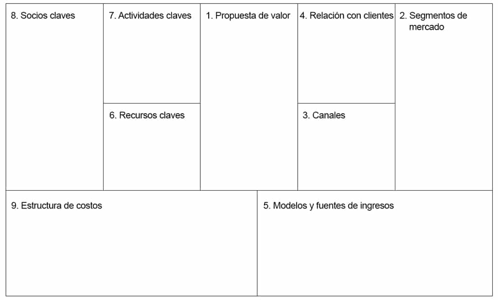 Business Model Canvas en español