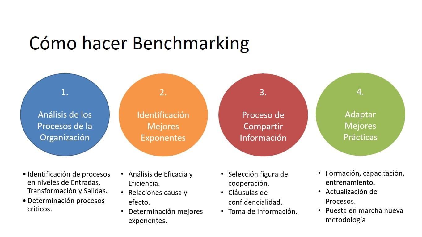 Cómo hacer Benchmarking