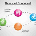 Balanced Scorecard: ¿Para Que Sirve?