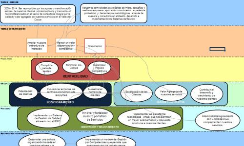 Tablero de Comando - Software - Mapa Estratégico