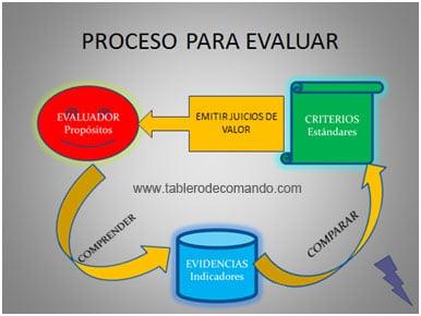 Indicadores de Gestión - Proceso para Evaluar