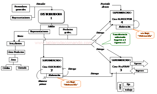ROI: Flujo de los procesos