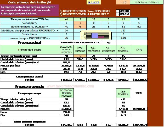ROI: Matriz de Costos