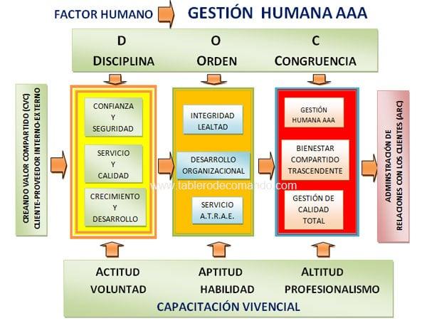 Recursos Humanos: Gestion para desarrollar el Talento Humano AAA