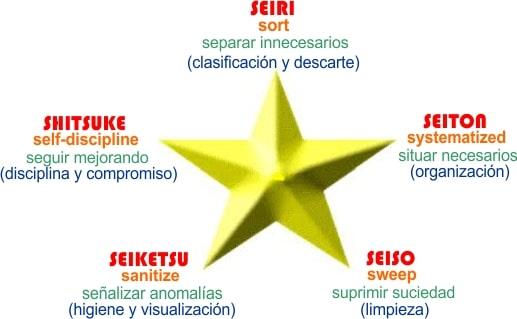 Diagrama de las 5S