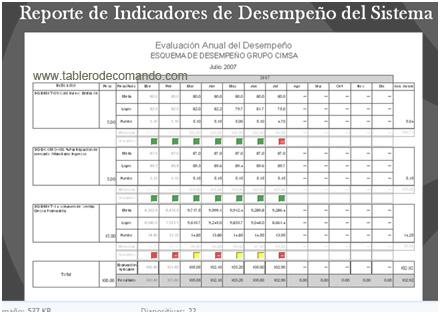 Balanced Scorecard: indicadores KPI