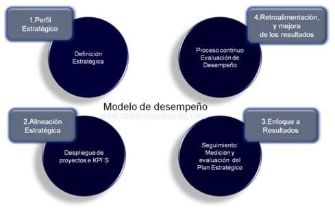 Balanced Scorecard: Modelo de Desempeño