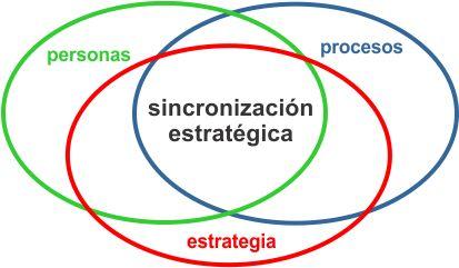 Sincronización Estratégica