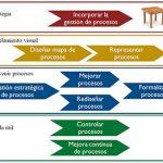 Gestión de Procesos (Alineados con la Estrategia)