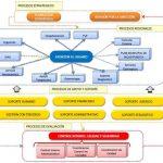 Accede Gratis a Guías para Definir Procesos y para Mapa de Procesos