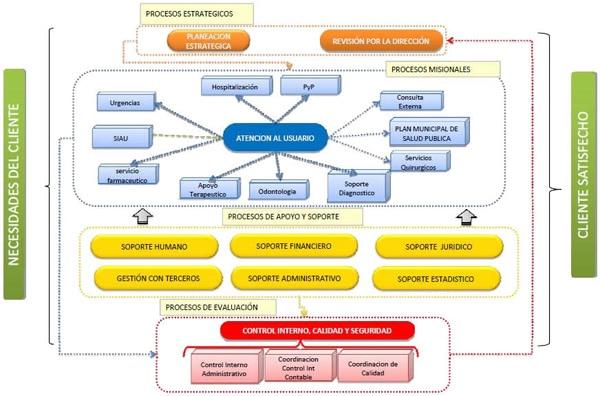 Guía para Mapas de Procesos