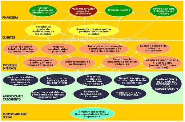 Mapa Estratégico en el Balanced Scorecard