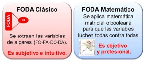 FODA Clásico vs. FODA Matemático