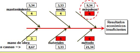 Ishikawa Matemático e ISO - Indicador Rojo