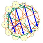 Cómo Gerenciar a partir del Análisis FODA Matemático