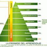 Balanced Scorecard: metodología inútil si no se aprende practicando
