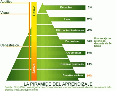 Pirámide de Aprendizaje de Blair