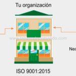 La Nueva Norma ISO y el Plan Estratégico