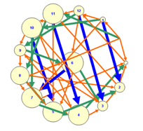 Vínculos de FODA Matemático