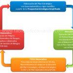 Sistema de Planificación y Ejecución Sistémica