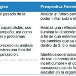 Prospectiva Estratégica ➨Diferencias Enormes ❁ con ➨Planificación Estratégica