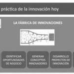 Roadmapping: Una fábrica de Innovaciones en tu Organización