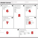 Business Model Canvas: por qué sustituye los modelos empresariales tradicionales