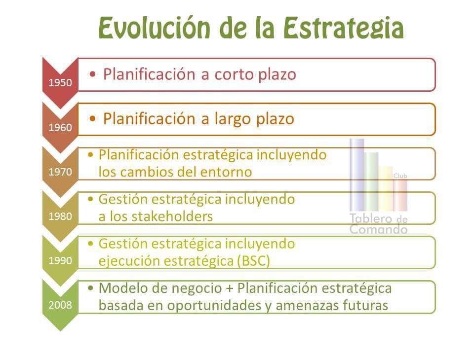 Evolución de la estrategia
