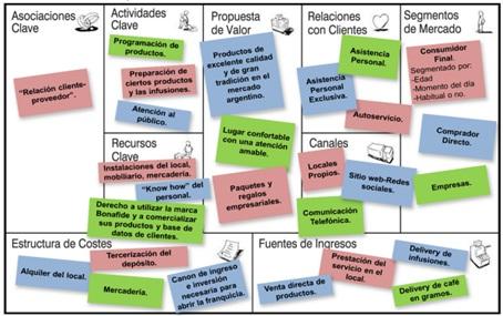 Business Model Canvas de Bonafide