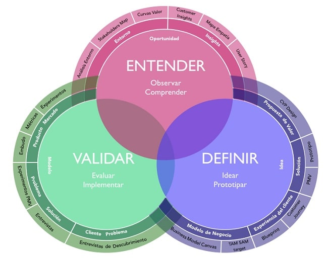 Entender, validar y definir