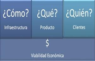 Repensar para el Business Model Canvas
