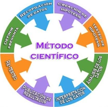 Planificación Estratégica aplicando método científico