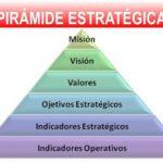 Planeación Estratégica: El valor de la ignorancia o de la inversión