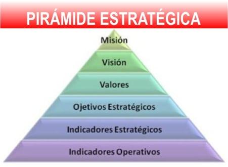 Pirámide de la Planeación Estratégica