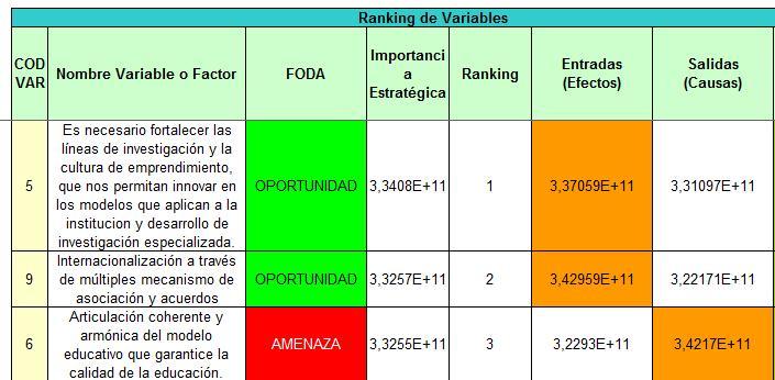 Planeación Estratégica: ranking estratégico