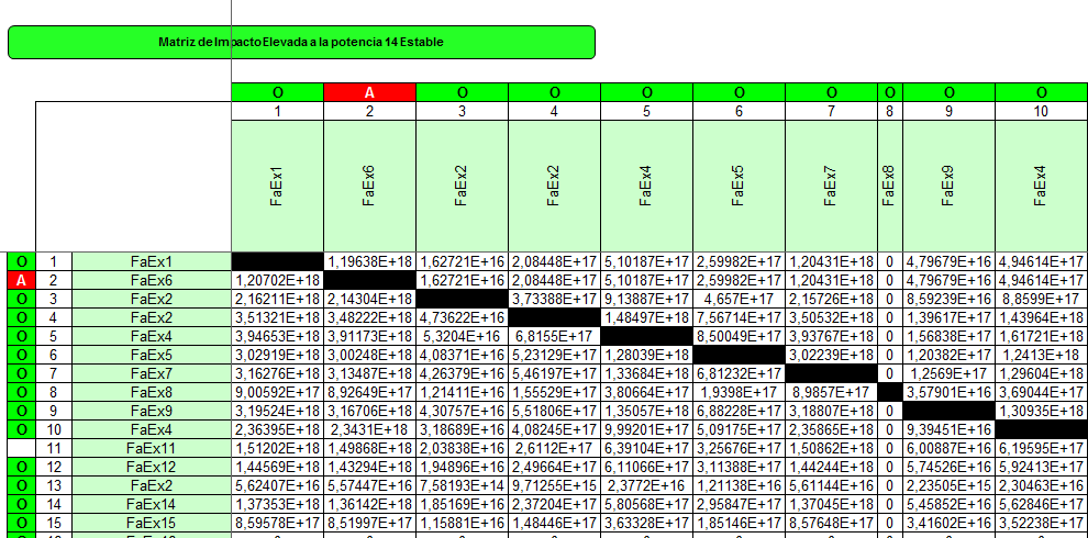 Matriz de impacto cruzado