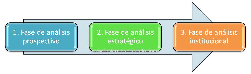 Planeación estratégica en 3 fases
